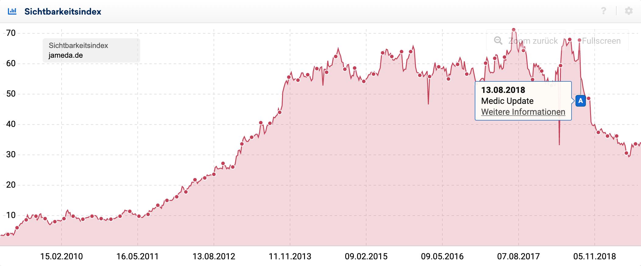 Sichtbarkeitsverlauf der Domain jameda.de bei dem, ab dem Zeitpunkt des Google Medic-Update, ein signifikanter Verlust an Sichtbarkeit beginnt. Wenige Monate nach dem Update hat die Domain gut 40 % der Sichtbarkeit verloren.