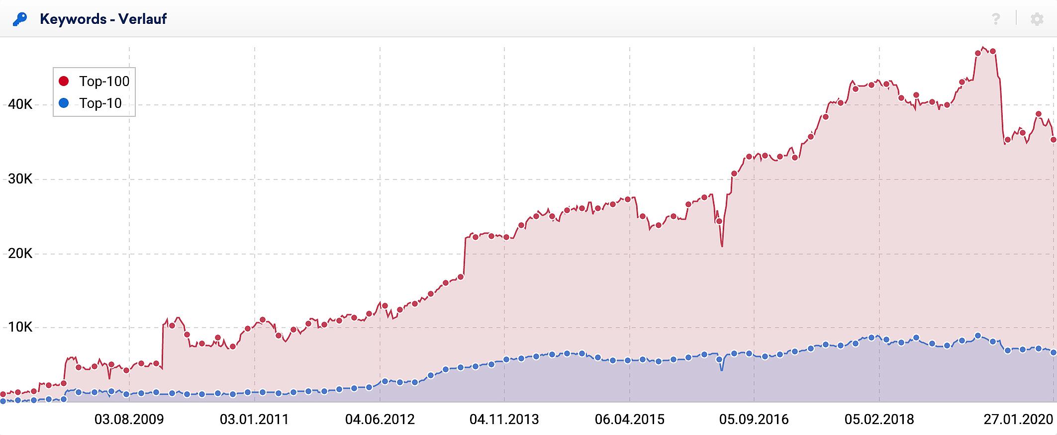 Verlauf der rankenden Keywords für eine große deutsche Domain. In der Grafik sind zwei Verläufe zu sehen, einmal die Anzahl der rankenden Top-100 Keywords und dann, in blau, nur die Anzahl an Keywords die auf der ersten Suchergebnisseite (Top-10) gefunden wurden.