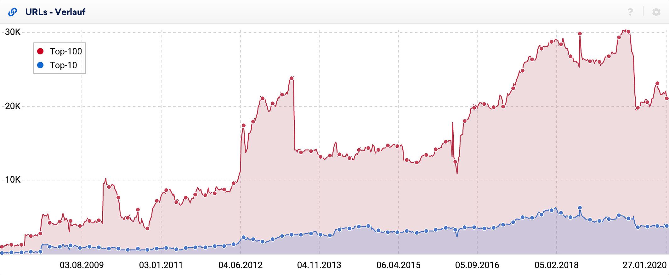 Verlauf der rankenden URLs für eine große deutsche Domain. In der Grafik sind zwei Verläufe zu sehen, einmal die Anzahl der rankenden Top-100 URLs und dann, in blau, nur die Anzahl an URLs die auf der ersten Suchergebnisseite (Top-10) gefunden wurden.