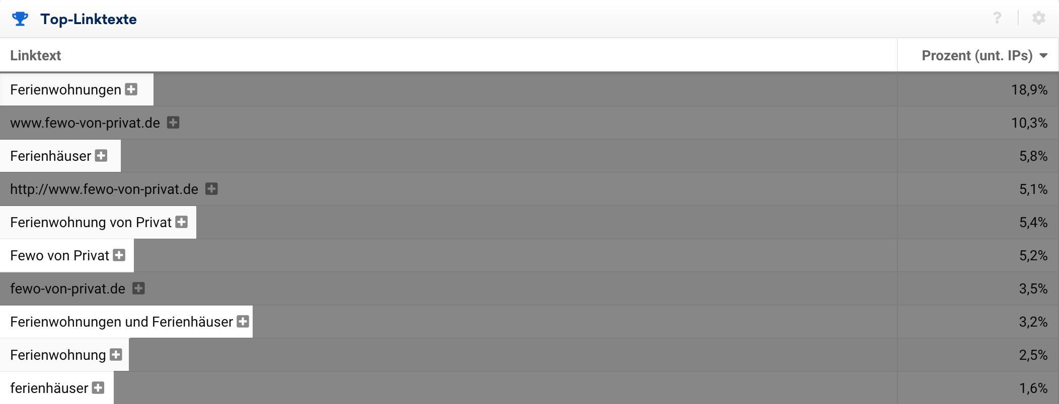 Zeigt die Top-Linktexte der Domain fewo-von-privat.de in der SISTRIX Toolbox an.