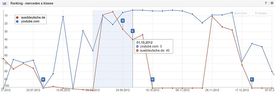 Ranking-Entwicklung zum Keyword [mercedes a klasse].