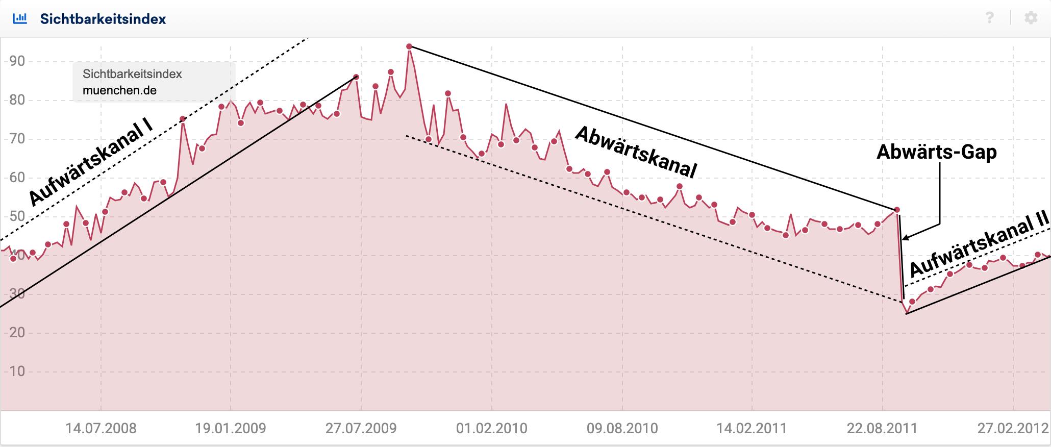 Sichtbarkeitsverlauf für muenchen.de zwischen 2008 und 2012. Es sind zwei Aufwärtskanäle zu erkennen, getrennt von einem längeren Abwärtstrend der in einem Abwärts-Gap gipfelt.