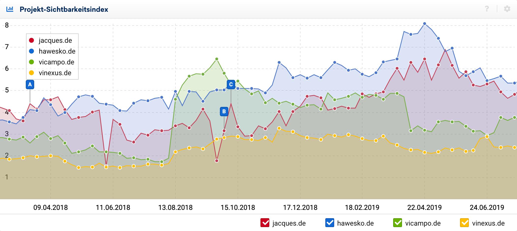 Sichtbarkeitsverlauf eines Projekt-Sichtbarkeitsindexes für 5 Domains im Optimizer der SISTRIX Toolbox.