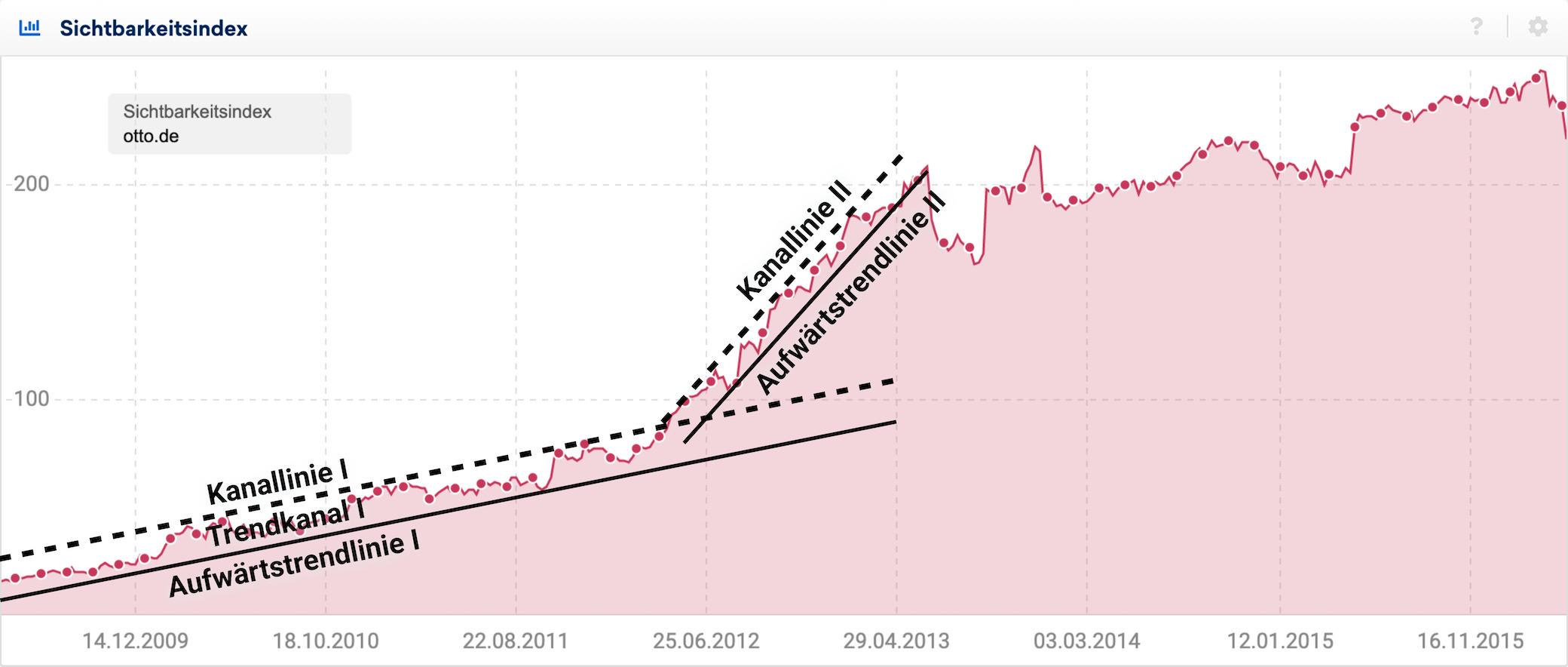 Sichtbarkeitsindexverlauf für otto.de. Eingezeichnet sind zwei Aufwärtstrendlinien mit den dazugehörigen Kanallinien.