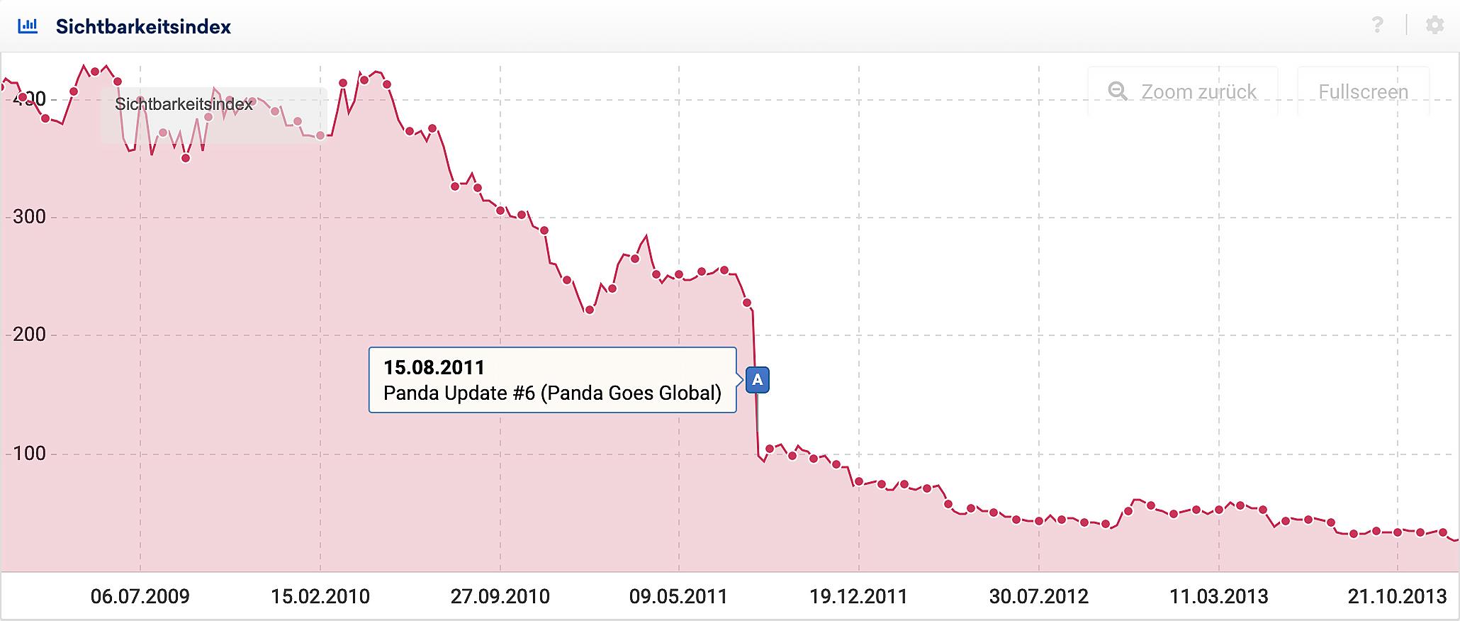 Der Sichtbarkeitsverlauf einer vom Google Panda Update betroffenen Domain mit aktivierten Ereignis-Pin. Zum Zeitpunkt des globalen Ausspielens des Panda-Algorithmus verliert die Domain mehr als 50 Prozent ihrer Sichtbarkeit.