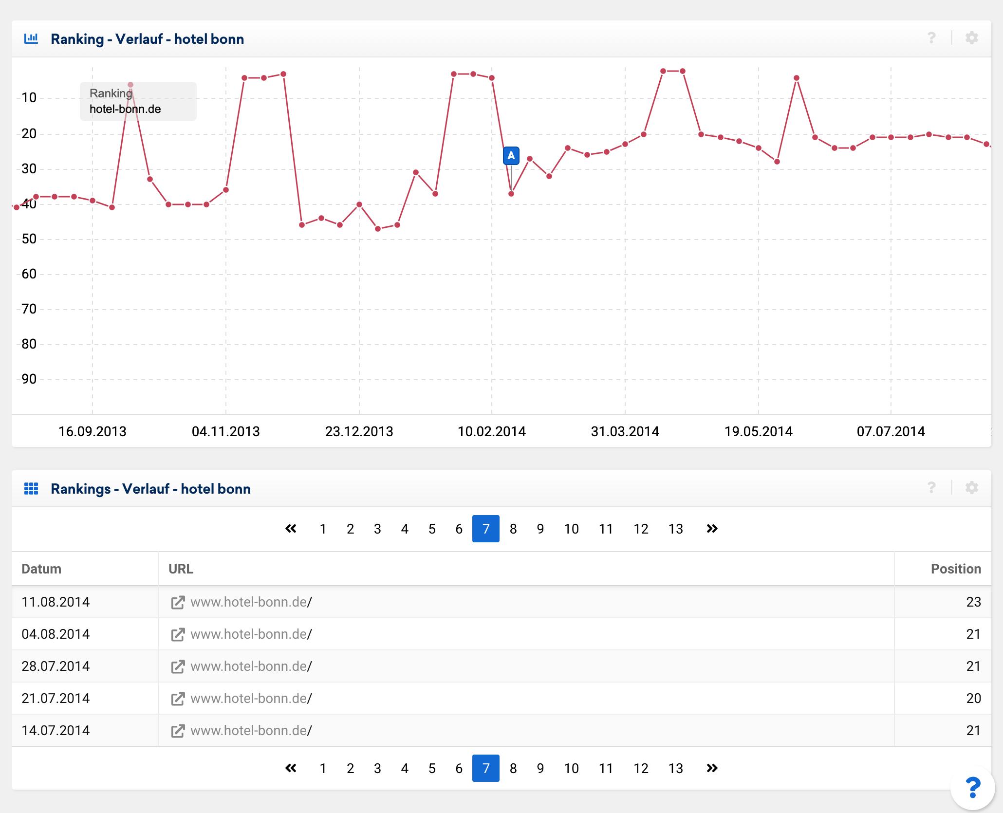 """Zeigt den Rankingverlauf der Domain hotel-bonn.de für das Keyword """"hotel bonn"""" in der SISTRIX Toolbox an."""