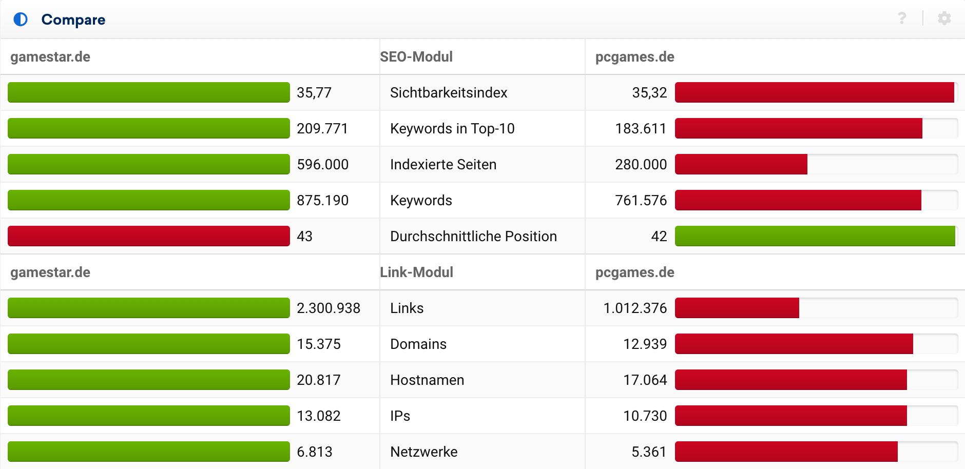 Beispiel aggregierter Daten zweier Domains inklusive Gegenüberstellung. Hier mittels der SISTRIX Toolbox