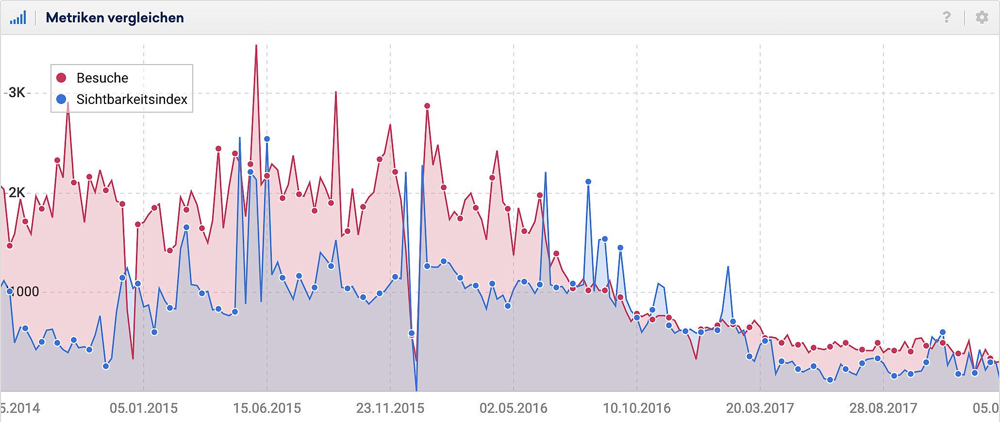 Vergleich von Sichtbarkeitsindex und Visits in einem Chart. Beide Linien verfolgen den gleichen Trend und decken sich teilweise sogar genau ab.