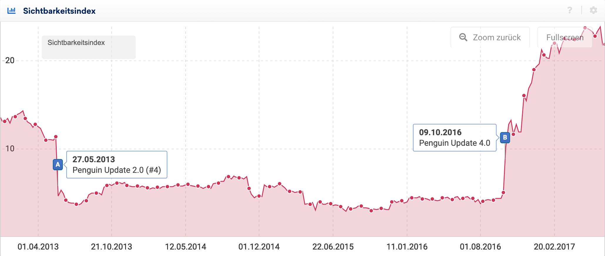 Sichtbarkeitsverlauf einer Domain, die vom Penguin Update betroffen war.