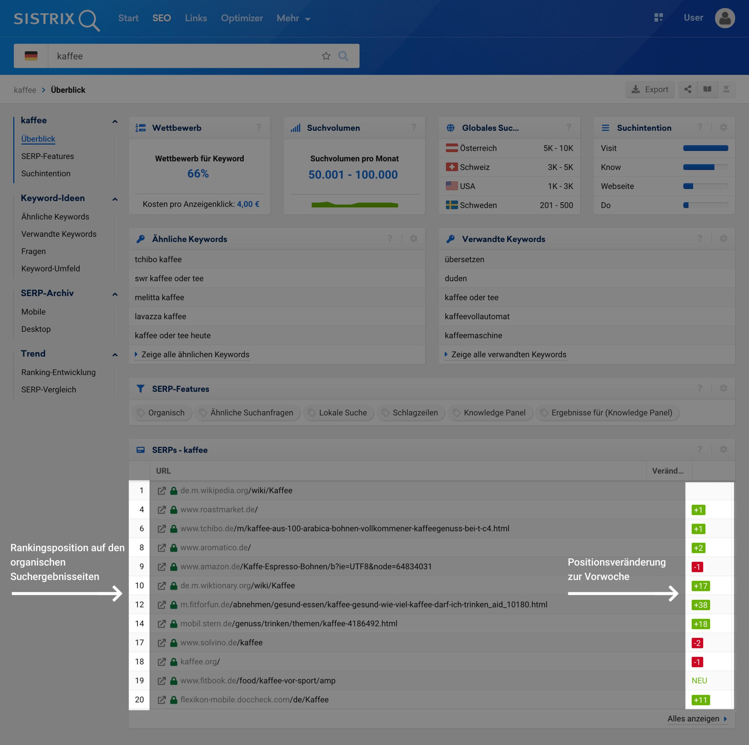 Keyword-Übersicht in der SISTRIX Toolbox mit den Top10 Suchergebnissen und der Veränderung zur Vorwoche.