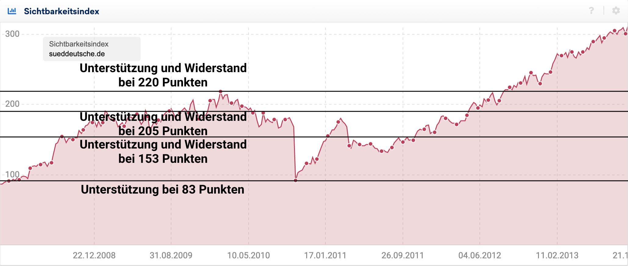 Widerstandslienien im Sichtbarkeitsindex-Verlauf für die Domain sueddeutsche.de zwischen 2008 und 2013.