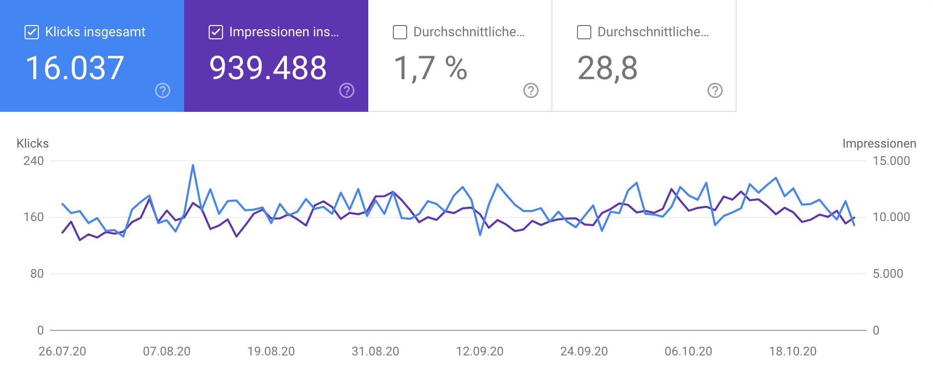 Zeigt die Leistungs-Grafik in der Google Search Console an.