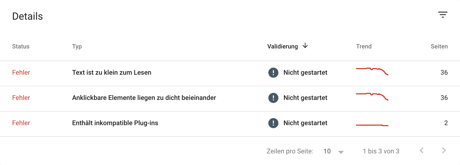 Zeigt die Mobile User Experience-Tabelle in der Google Search Console an.