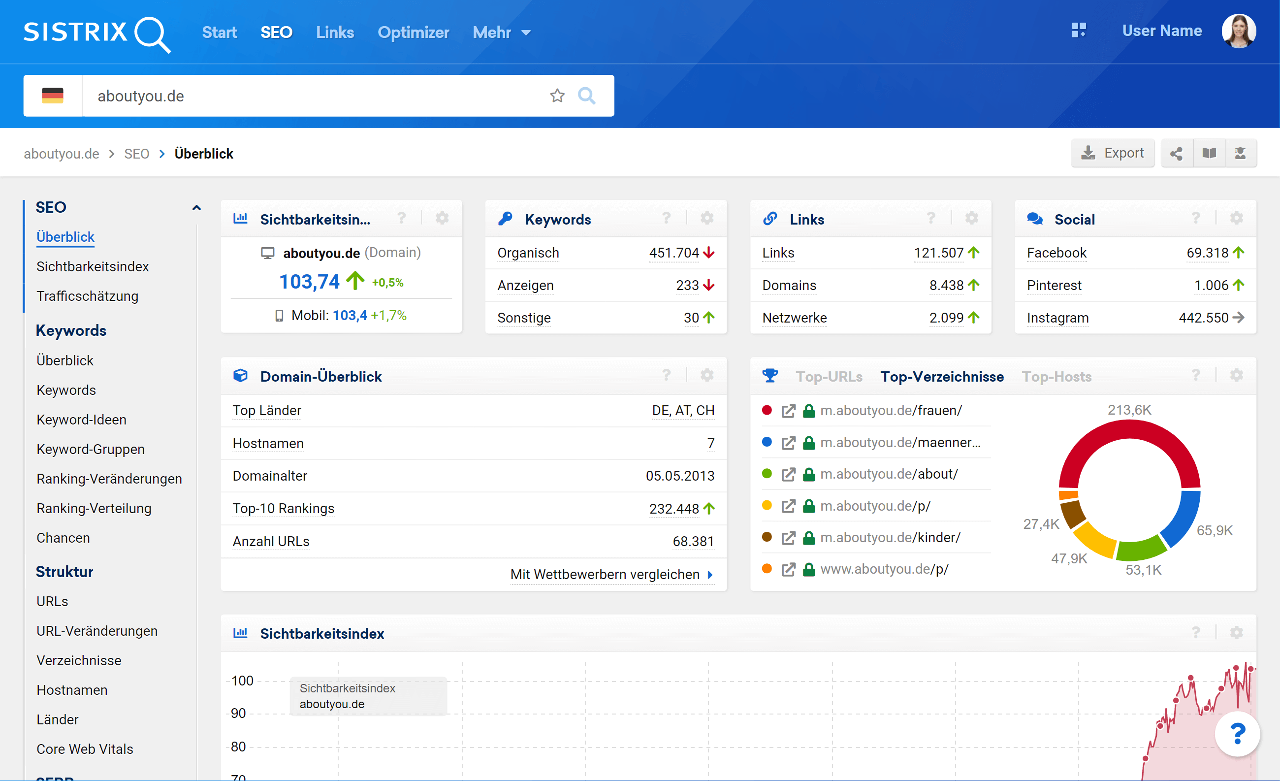 Domain Überblick in der SISTRIX Toolbox. Der Hinweis #4 befindet sich über der ersten Datenbox, für den Sichtbarkeitsindex. Der Hinweis #5 befindet sich unten rechts in der Ecke bei dem Fragezeichen für den Support.