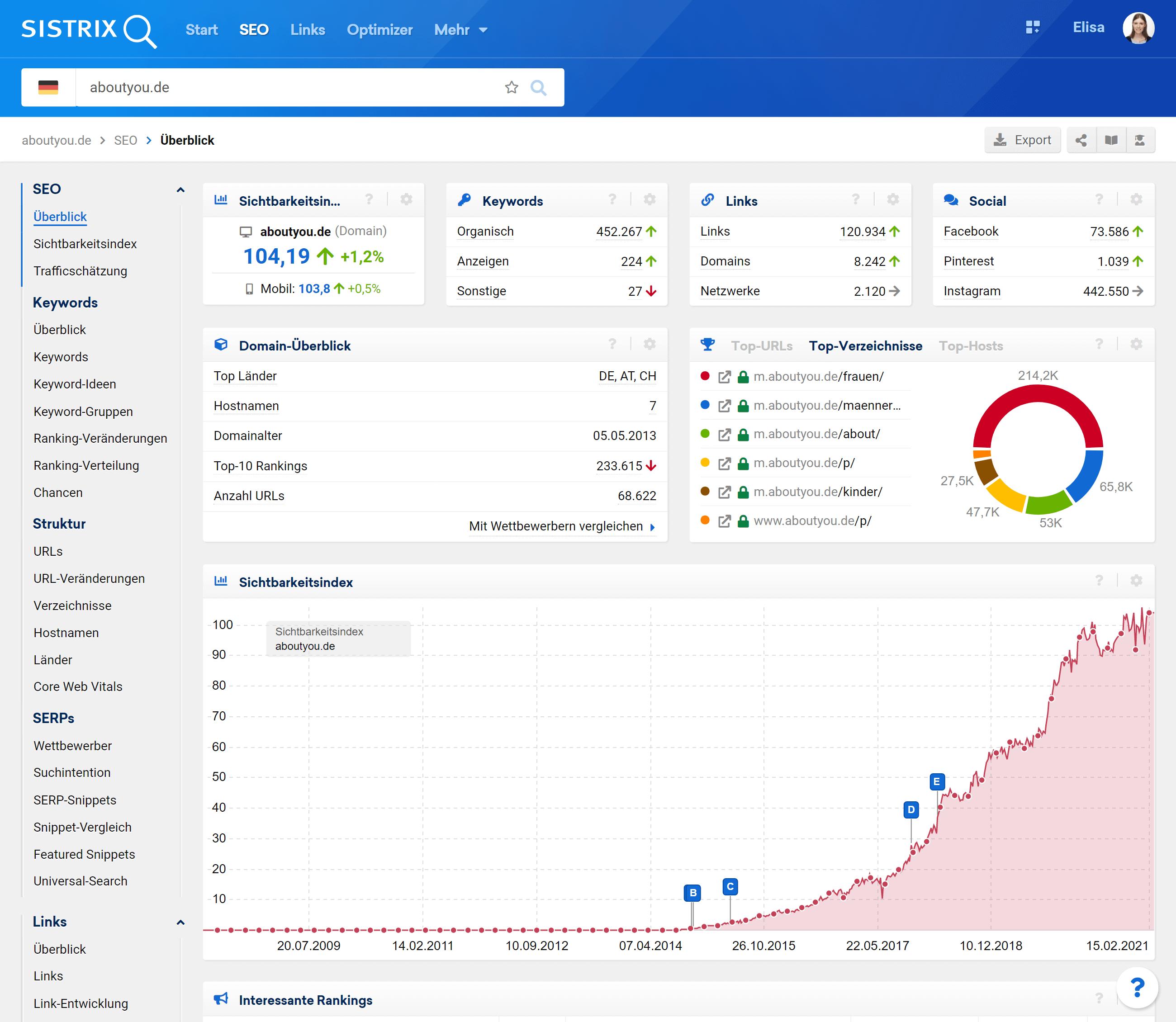 Domain-Überblick von aboutyou.de