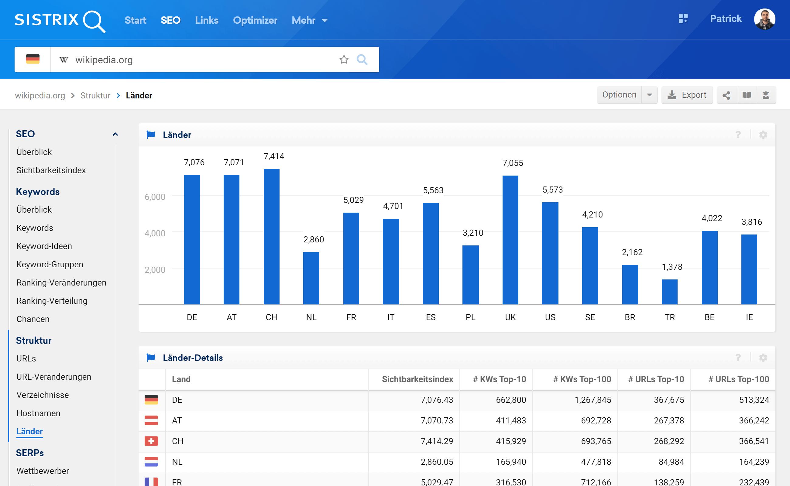Die Länder-Sichtbarkeit in der SISTRIX Toolbox. Es gibt oben ein Balkendiagramm mit den  Sichtbarkeitswerten der Domain in verschiedenen Ländern und darunter die Tabelle mit weiterführenden Informationen.