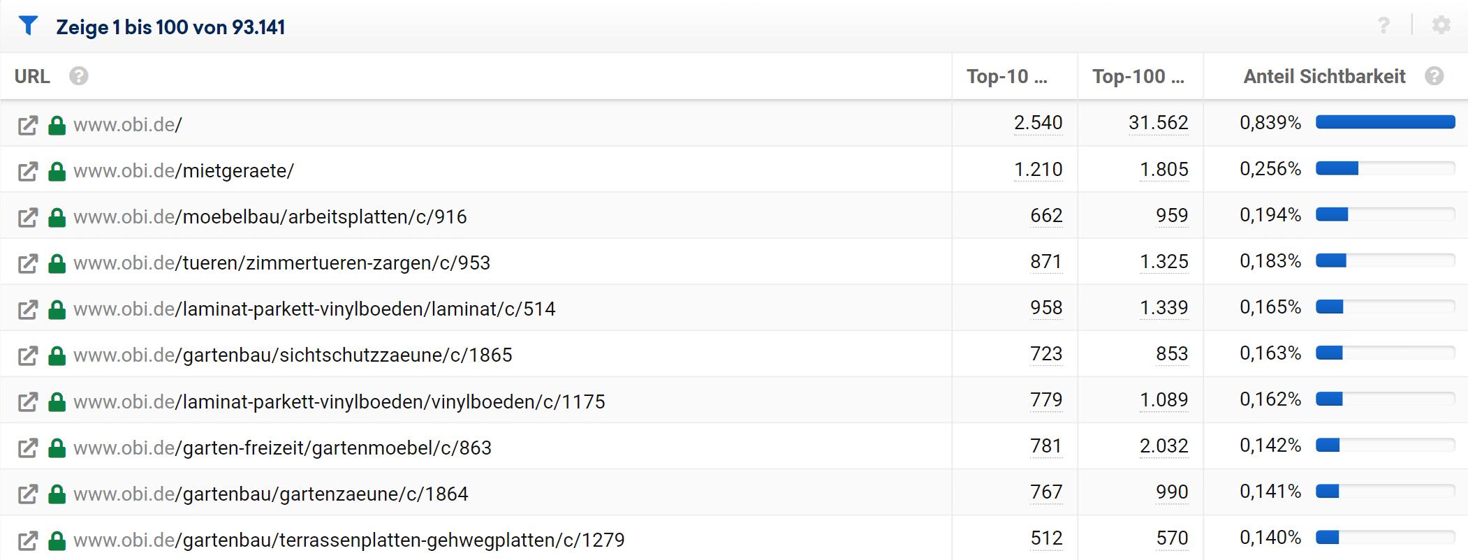 URL-Tabelle in der SISTRIX Toolbox. Zu sehen sind die URL sowie die Anzahl der Top-10 und Top-100 Rankings für diese URL.