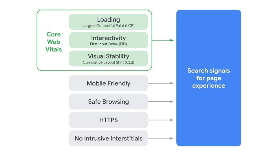 """Die Signale der Seitenerfahrung, """"Page Experience"""" genannt, grafisch dargestellt."""