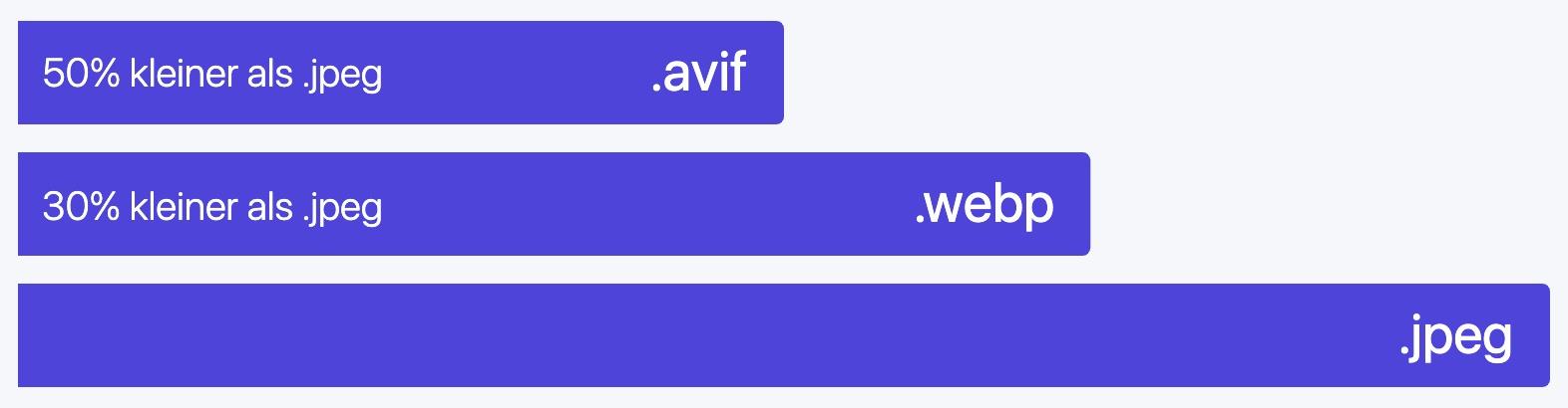 Das Balkendiagramm zeigt das Größenverhältnis der Formate avif und webp im Vergleich zu jpeg an. Webp ist 30 % kleiner als jpeg, avif 50 % kleiner als jpeg.