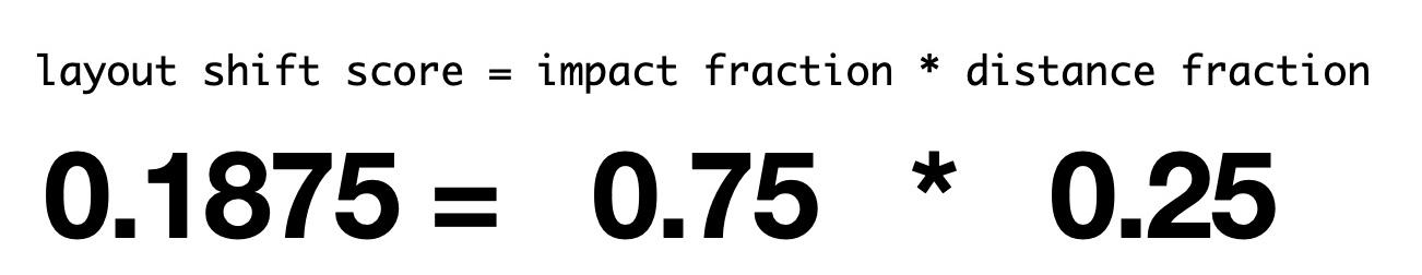 Screenshot aus dem PageSpeed-Kurs von Kai Spriestersbach zeigt, wie der CLS-Wert berechnet wird. Der Wert errechnet sich aus der Multiplikation der Impact-Fraction und der Distance-Fraction. In diesem Beispiel genau 0,75 * 0,25 = 0,1875.