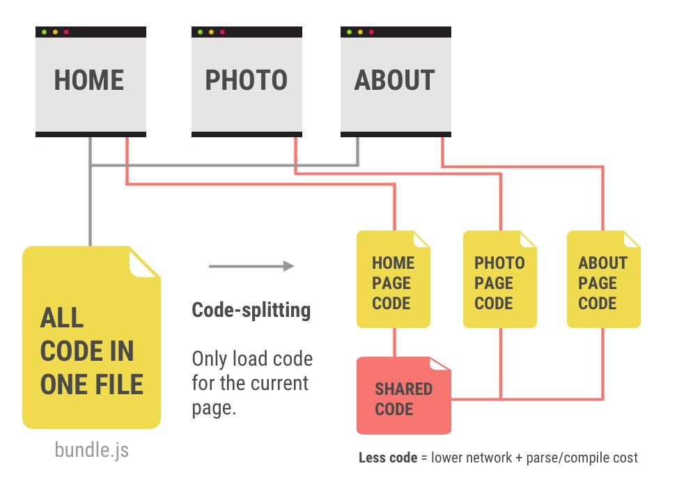 Zeigt den modularen Aufbau einer modernen Webanwendung an.