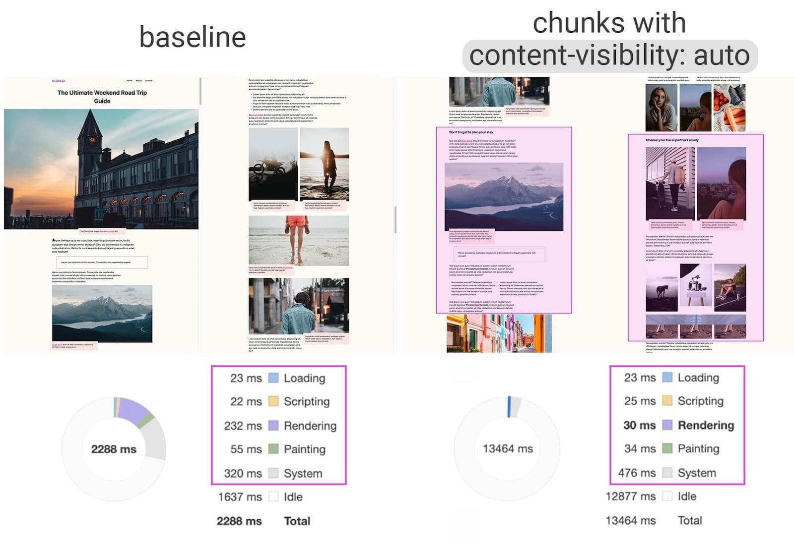Zeigt den Unterschied in der Rendering-Geschwindigkeit zwischen baseline und content-visibility: auto. In diesem Beispiel ist das Rendering 200 ms schneller mit content-visibility: auto.