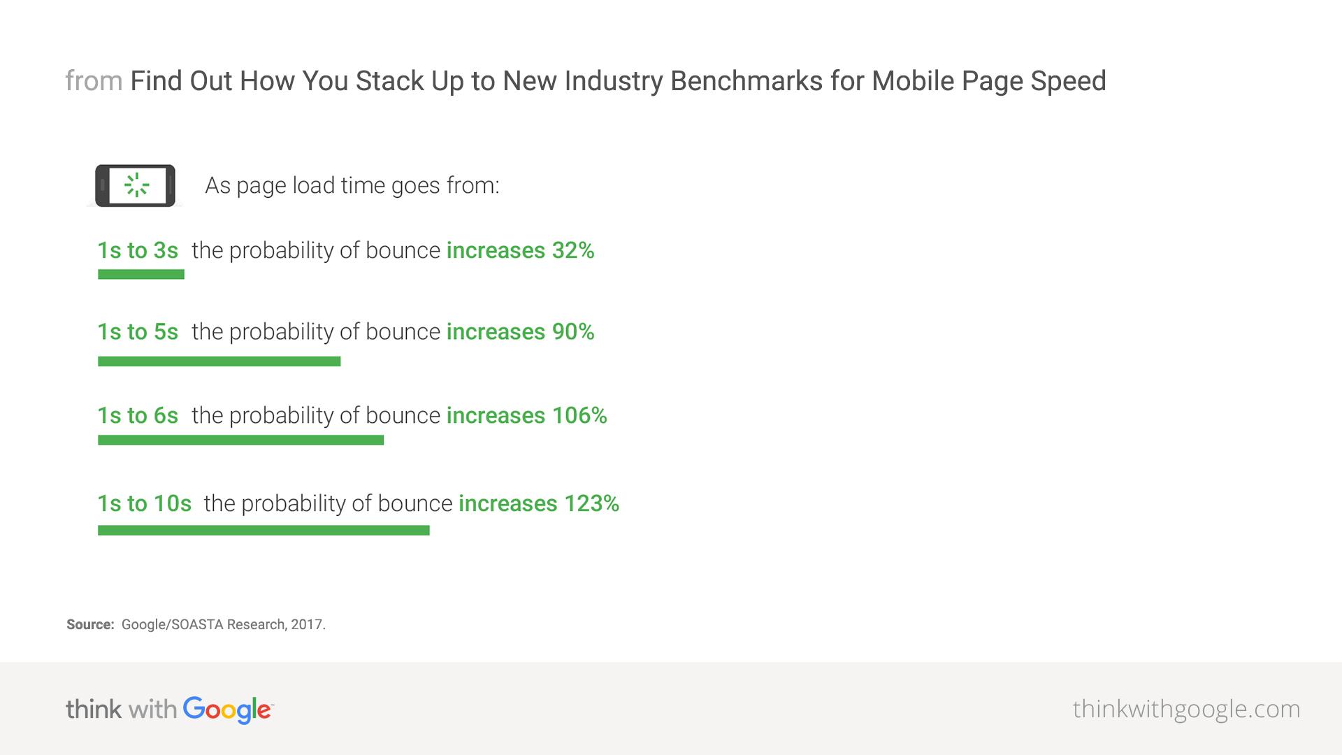 Zeigt eine Grafik aus Aus Googles Industrie-Benchmarks für mobile Seitengeschwindigkeit von 2018 an. Die Grafik zeigt die Wahrscheinlichkeit eines Absprungs eines Users an, wenn eine Seite 1-10 Sekunden zum vollständigen Laden braucht.