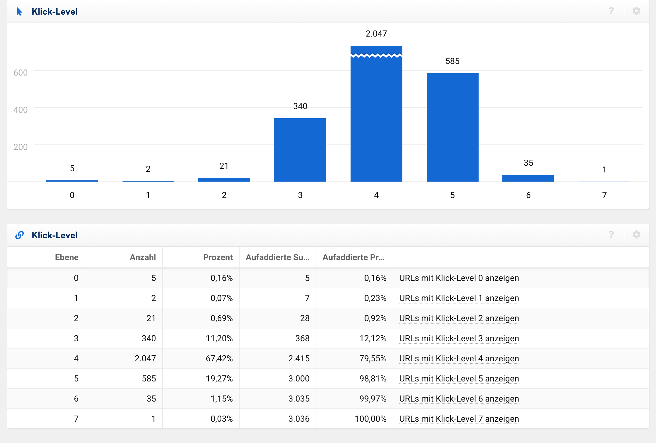 Klick-Level in der SISTRIX Toolbox