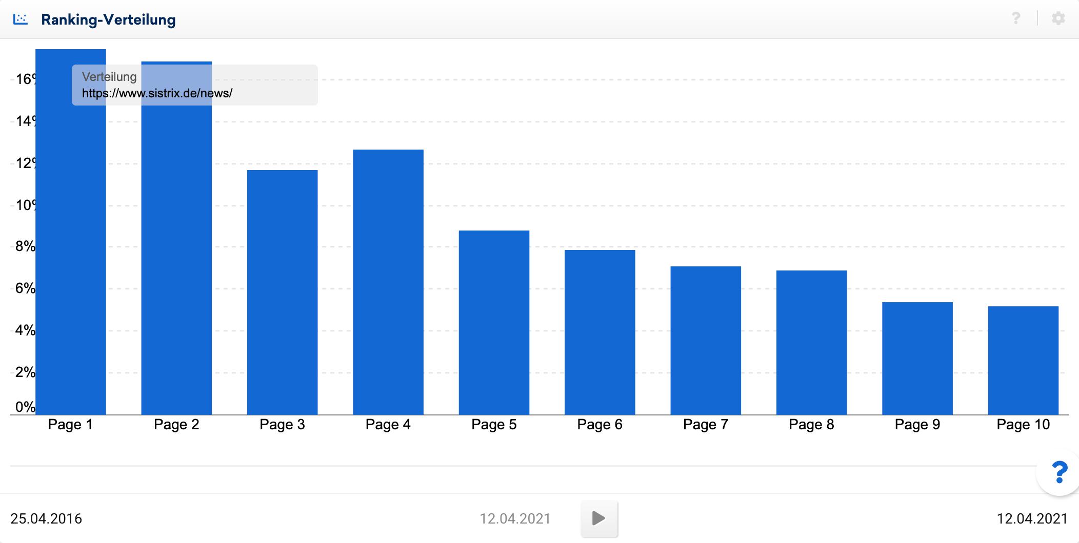 Ranking-Verteilung für sistrix.de/news