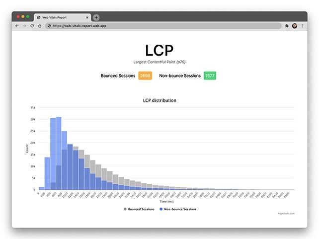 Verteilung der erfassten Werte für den LCP echter Besucher.
