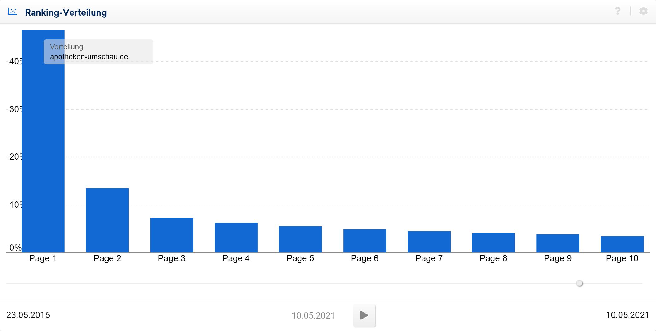 Beispiel High-Performance-Ranking-Verteilung