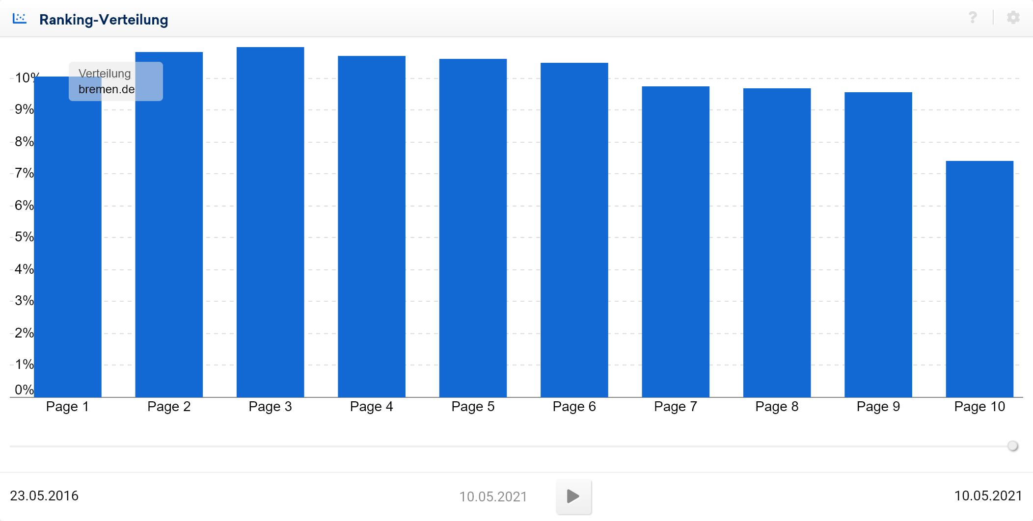 Beispiel durchschnittliche Ranking-Verteilung
