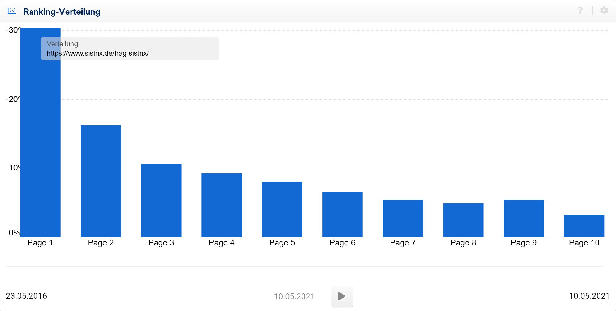 Beispiel Ranking-Verteilung