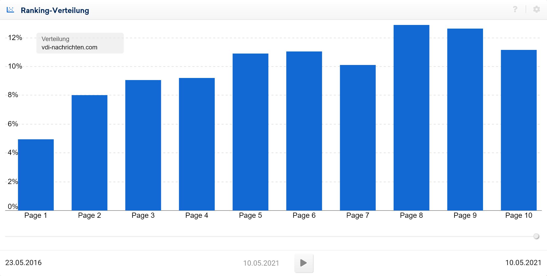 Beispiel Low-Performance-Ranking-Verteilung