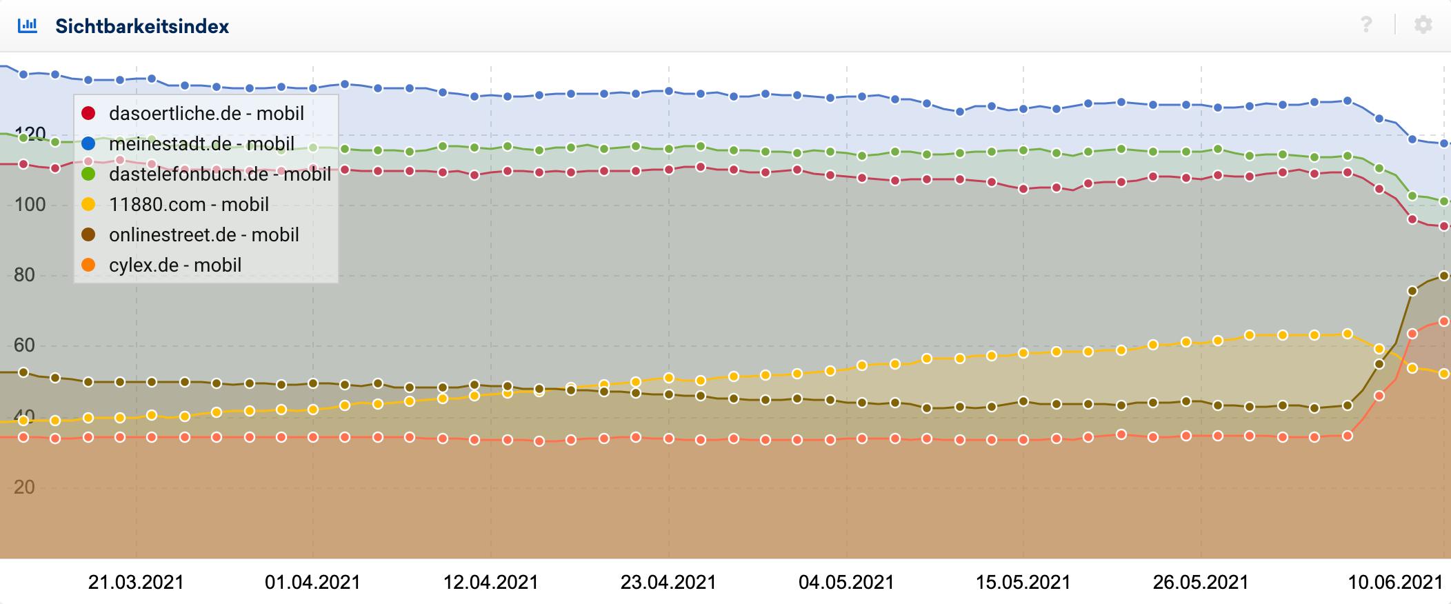 Esempio di domini tedeschi in cui il Core Update si sta fermando