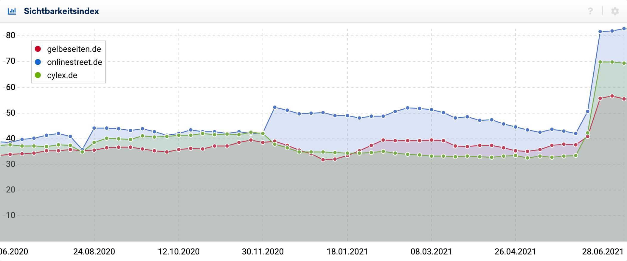 Branchenbücher onlinestreet.de, cylex.de und gelbeseiten.de