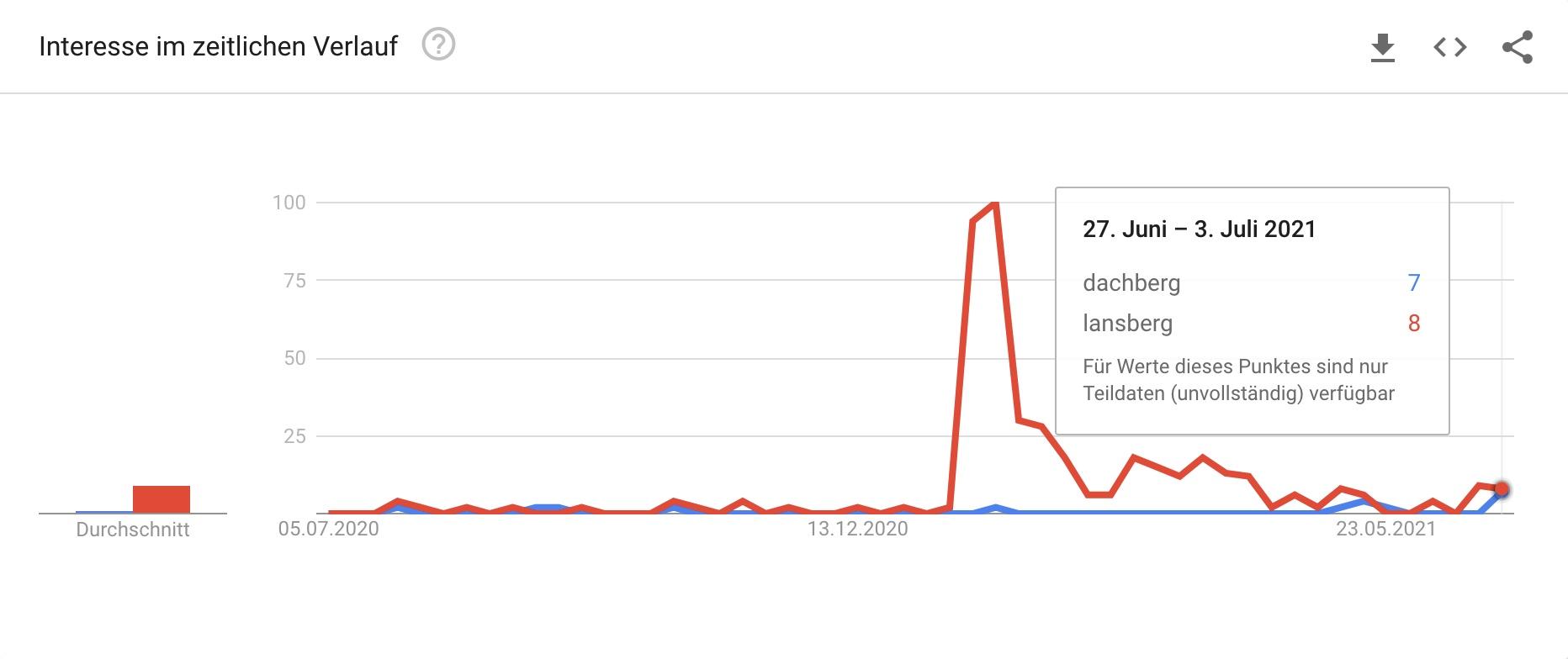 """Suchanfragen nach """"dachberg"""" und """"lansberg"""" bei Google Trends"""