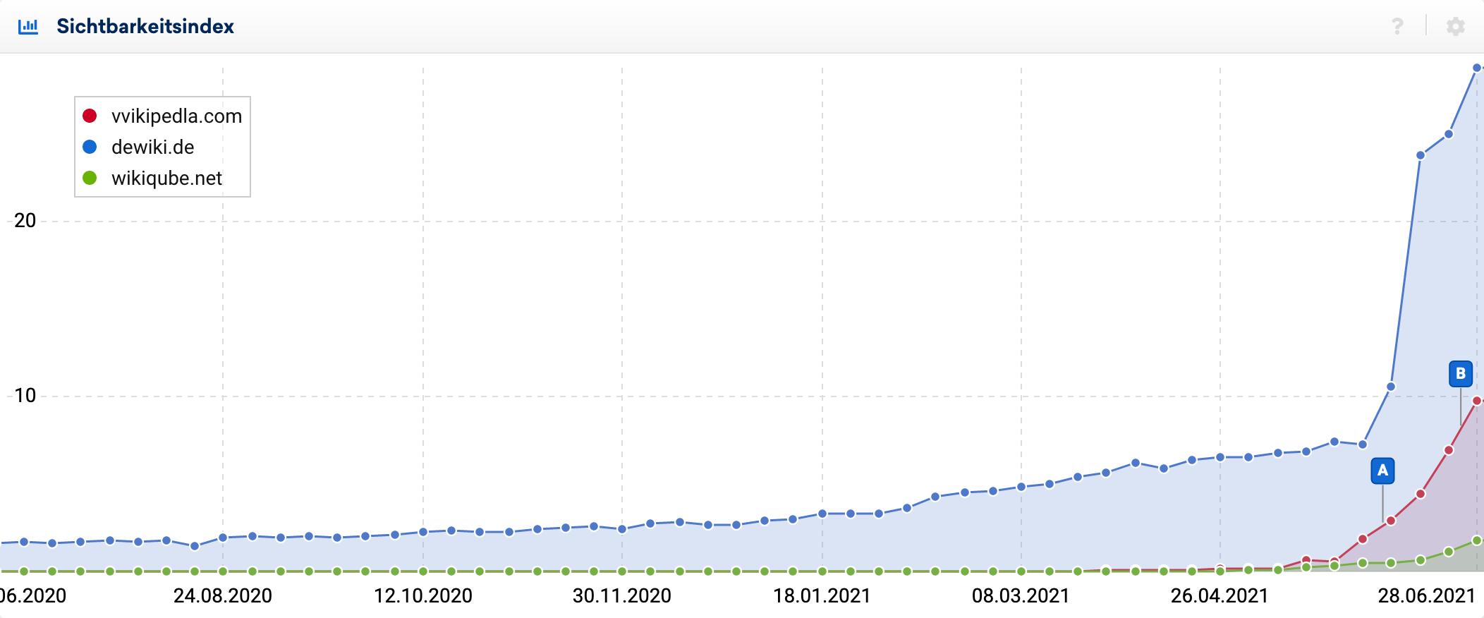 Der Aufstieg der Wikipedia Klone