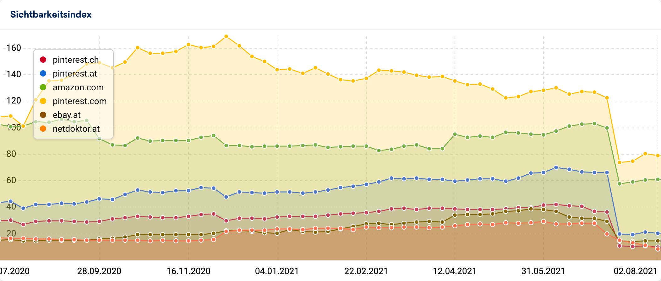 Fremdsprachige Domains fliegen aus dem Index