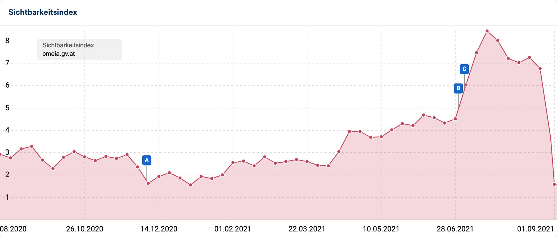 Sichtbarkeitsverlauf der Domain bmeia.gv.at