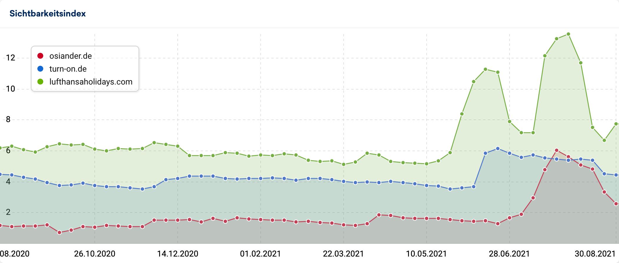 Domains mit Korrektur getroffen haben: osiander.de, turn-on.de und lufthansaholidays.com